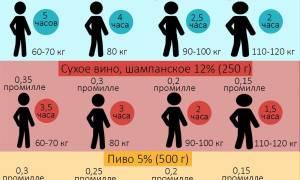 Таблица промилле алкоголя в выдыхаемом воздухе