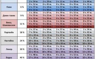 Таблица выхода алкоголя из крови