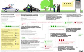 Порядок проверки водителей на состояние опьянения