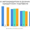 Автокредит рейтинг банков