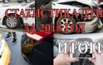 Сколько человек гибнет на дорогах россии